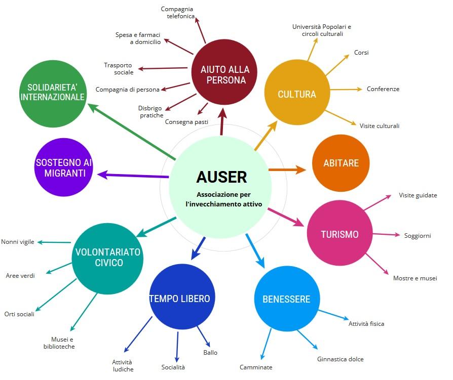auser - mappa 2